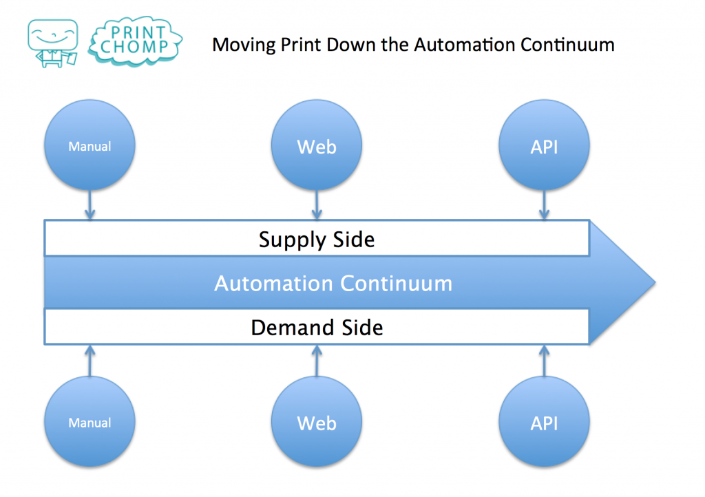 marketing-automation-via-printchomp-print-api